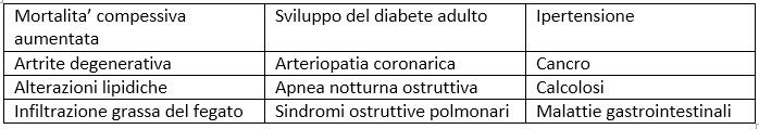 obesita malattie